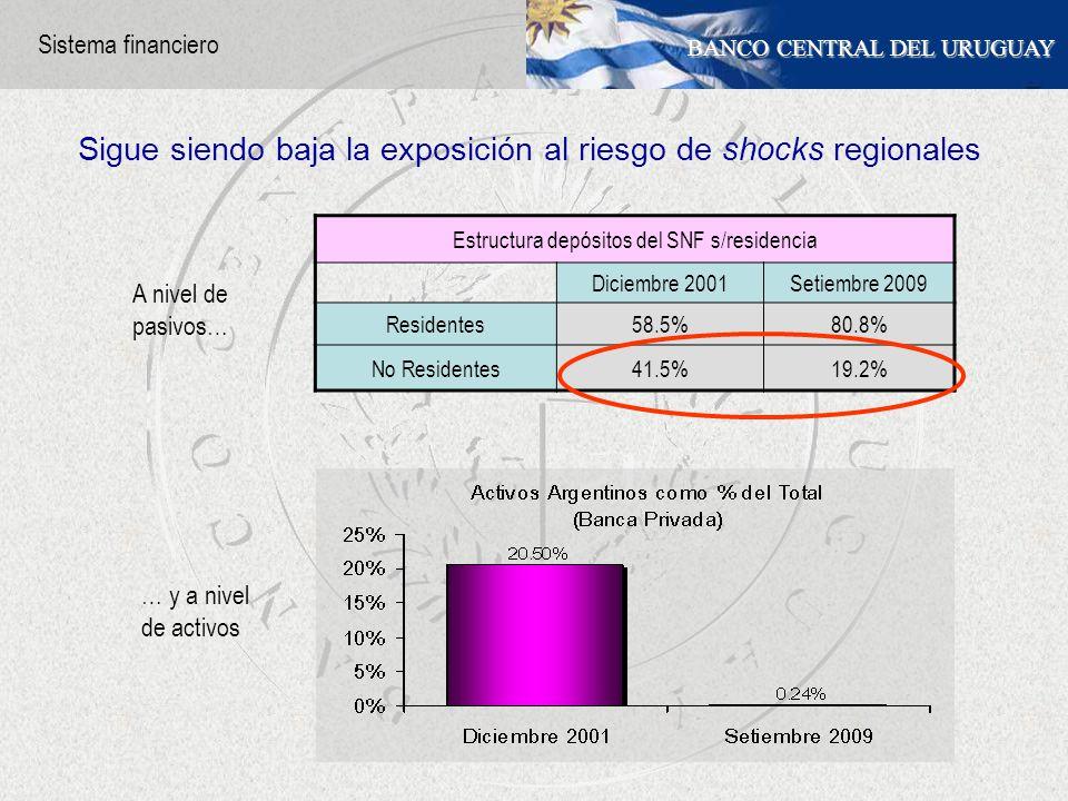 BANCO CENTRAL DEL URUGUAY Estructura depósitos del SNF s/residencia Diciembre 2001Setiembre 2009 Residentes58.5%80.8% No Residentes41.5%19.2% A nivel de pasivos… … y a nivel de activos Sigue siendo baja la exposición al riesgo de shocks regionales Sistema financiero