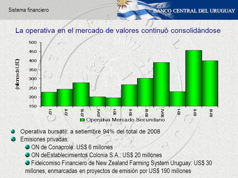 BANCO CENTRAL DEL URUGUAY Operativa bursátil: a setiembre 94% del total de 2008 Emisiones privadas: ON de Conaprole: US$ 6 millones ON deEstablecimientos Colonia S.A.: US$ 20 millones Fideicomiso Financiero de New Zealand Farming System Uruguay: US$ 30 millones, enmarcadas en proyectos de emisión por US$ 190 millones La operativa en el mercado de valores continuó consolidándose Sistema financiero