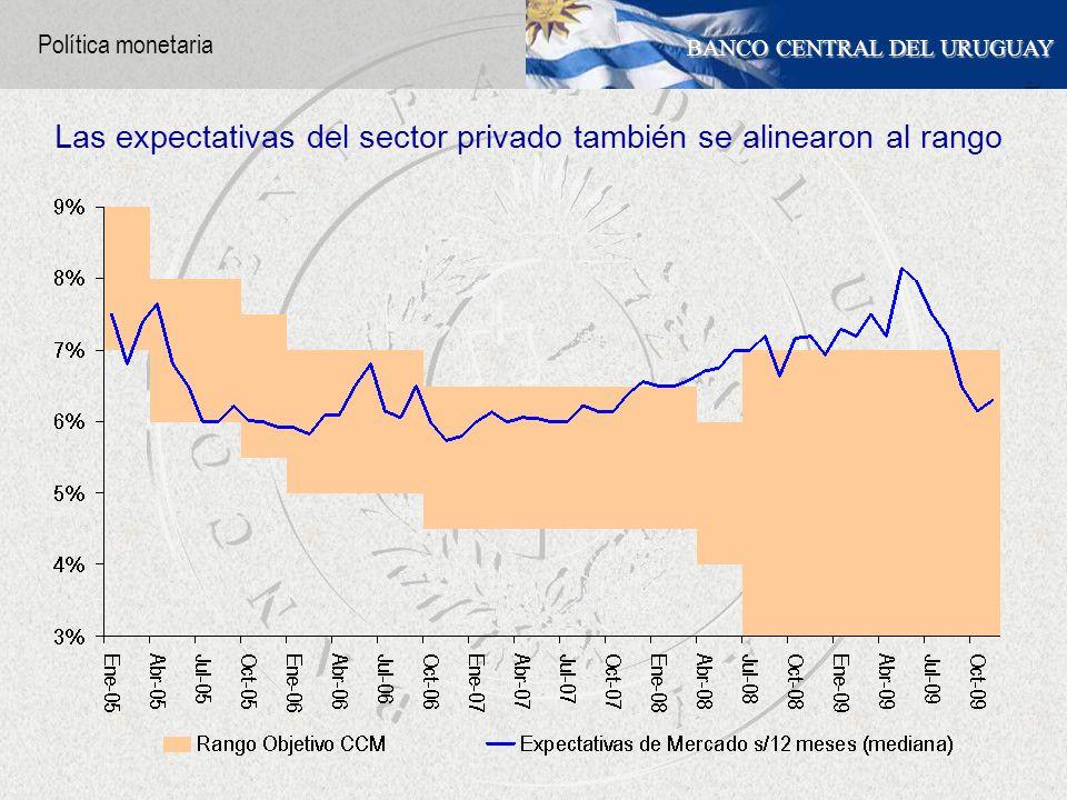BANCO CENTRAL DEL URUGUAY Las expectativas del sector privado también se alinearon al rango Política monetaria
