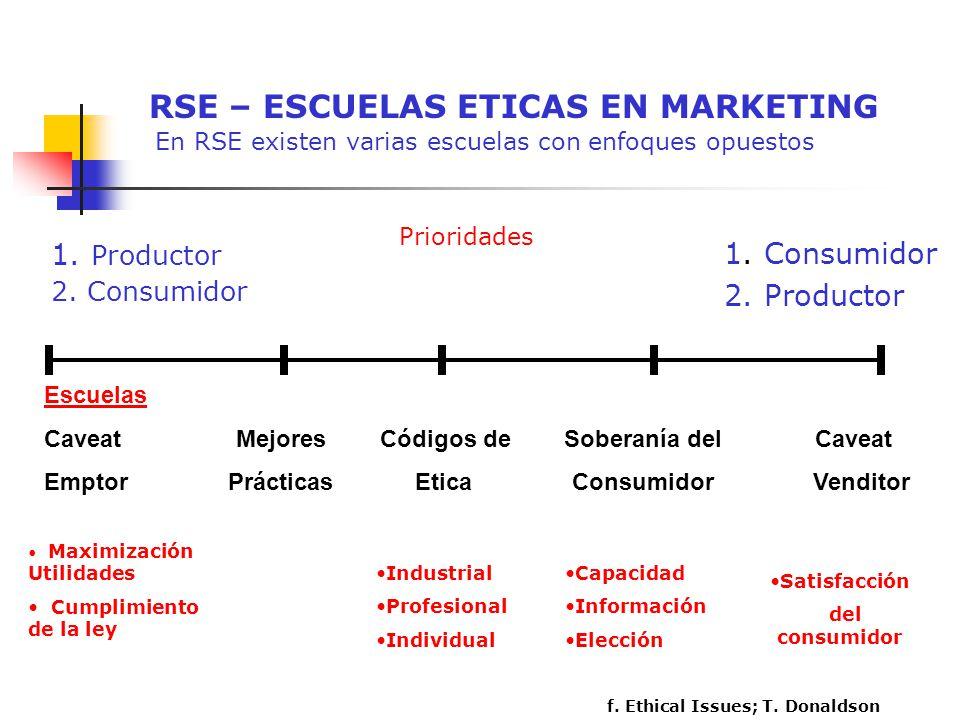 RSE – ESCUELAS ETICAS EN MARKETING En RSE existen varias escuelas con enfoques opuestos 1. Productor 2. Consumidor 1. Consumidor 2. Productor Escuelas