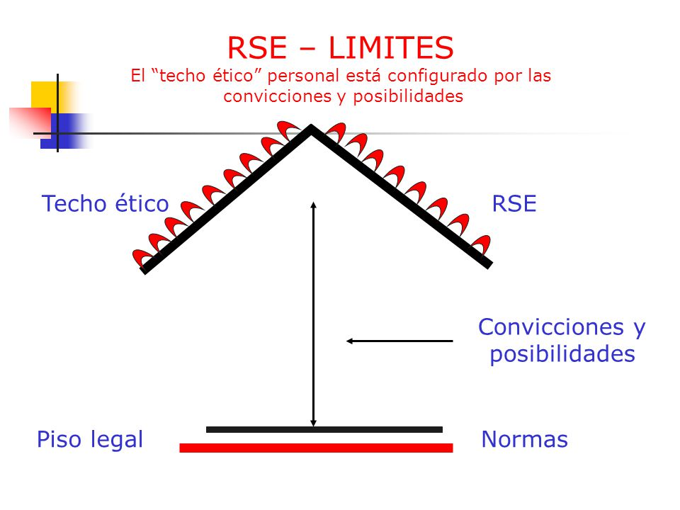 RSE – LIMITES El techo ético personal está configurado por las convicciones y posibilidades Techo éticoRSE Convicciones y posibilidades Piso legalNorm