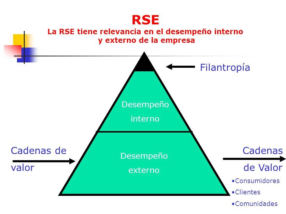 RSE La RSE tiene relevancia en el desempeño interno y externo de la empresa Filantropía Cadenas de Valor Consumidores Clientes Comunidades Cadenas de