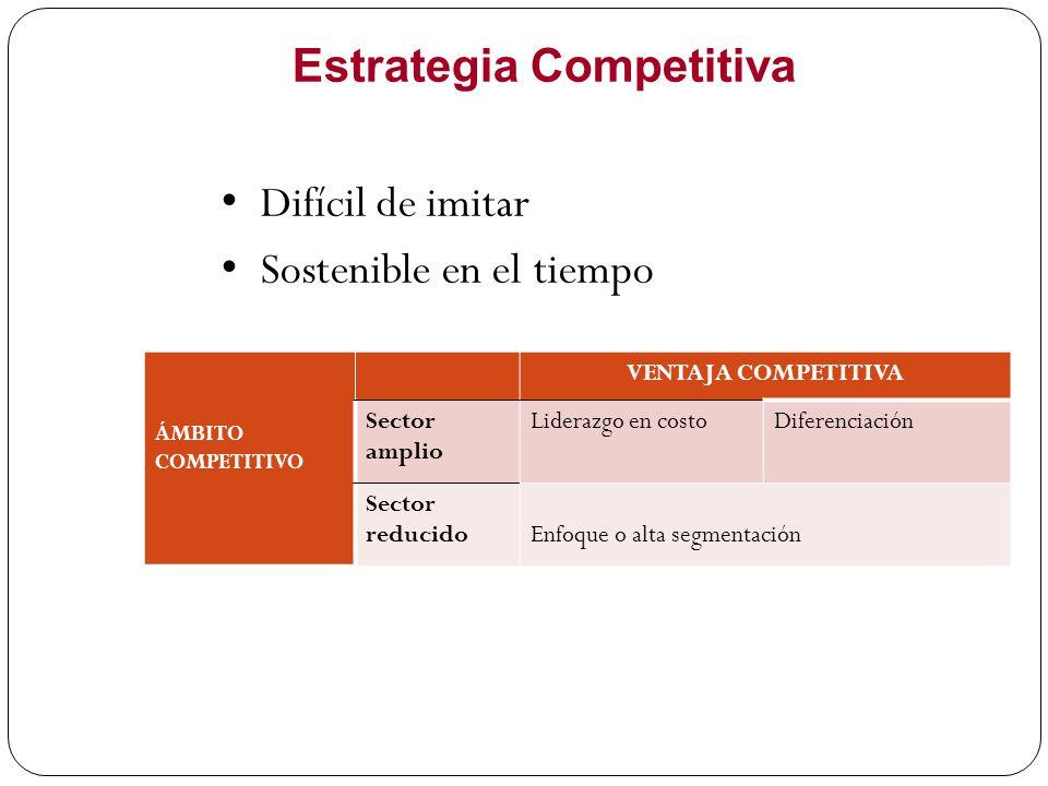 Estrategia Competitiva Difícil de imitar Sostenible en el tiempo ÁMBITO COMPETITIVO VENTAJA COMPETITIVA Sector amplio Liderazgo en costoDiferenciación