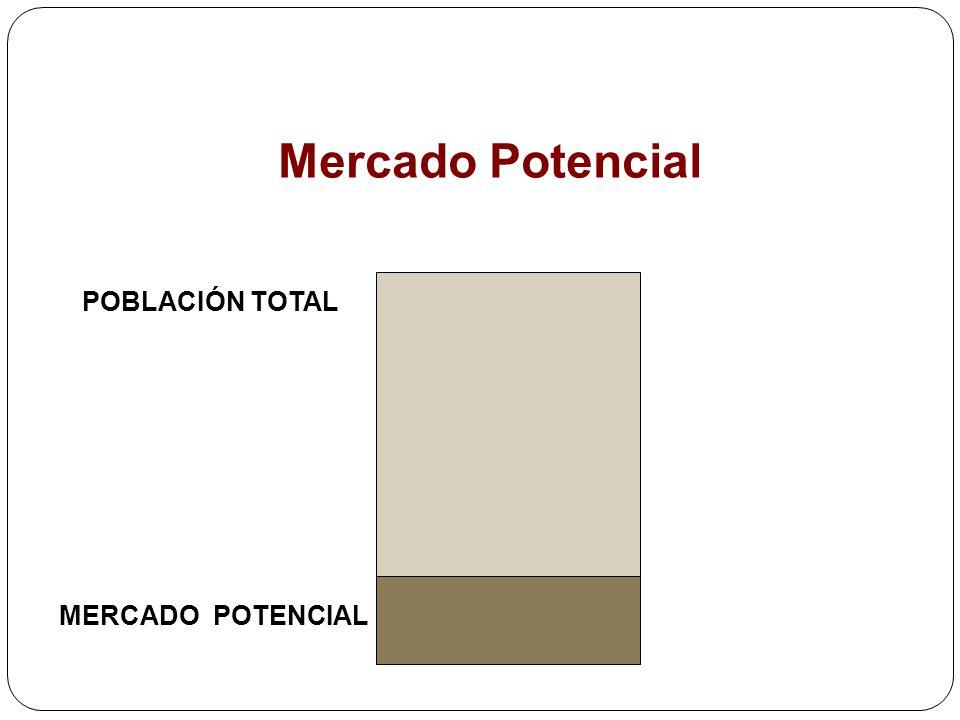 Mercado Potencial POBLACIÓN TOTAL MERCADO POTENCIAL