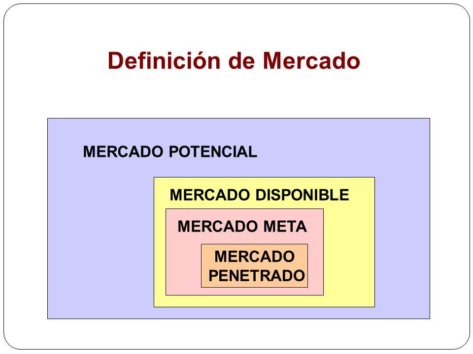 MERCADO PENETRADO MERCADO POTENCIAL MERCADO DISPONIBLE MERCADO META Definición de Mercado