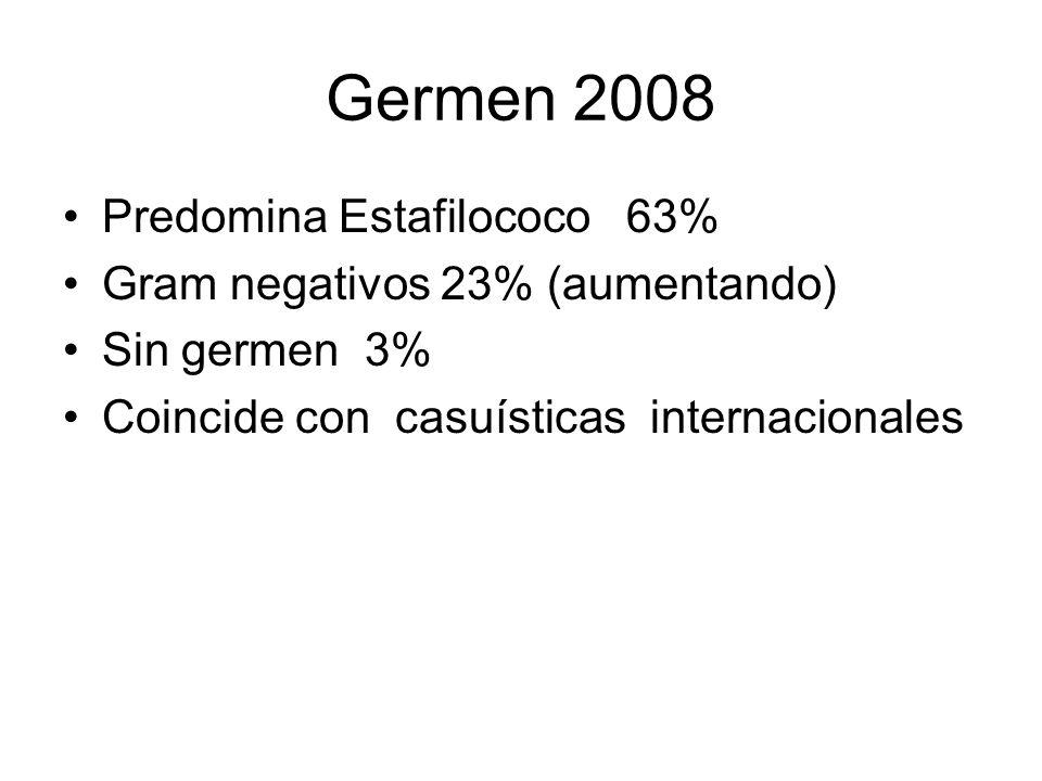Germen 2008 Predomina Estafilococo 63% Gram negativos 23% (aumentando) Sin germen 3% Coincide con casuísticas internacionales