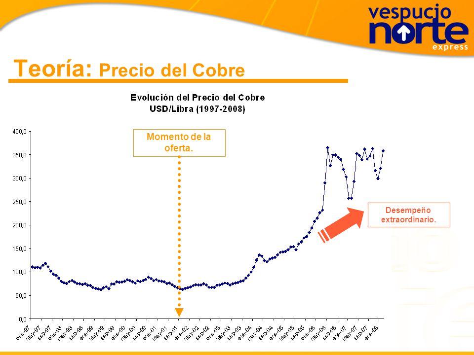 Teoría: PIB Momento de la oferta. Desempeño económico estable. Se cumplieron nuestras expectativas.