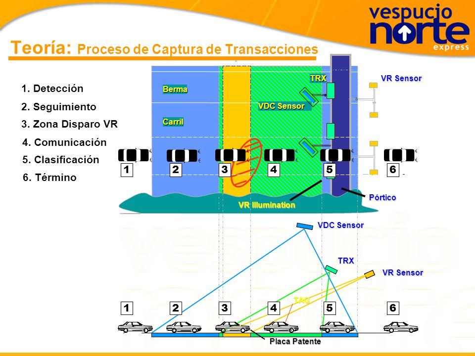 Teoría: El Riesgo Tecnológico 1.Objetivo: interoperabilidad técnica 2.Pórticos provistos por distintas empresas 3.Tags de distintos proveedores 4.Soft