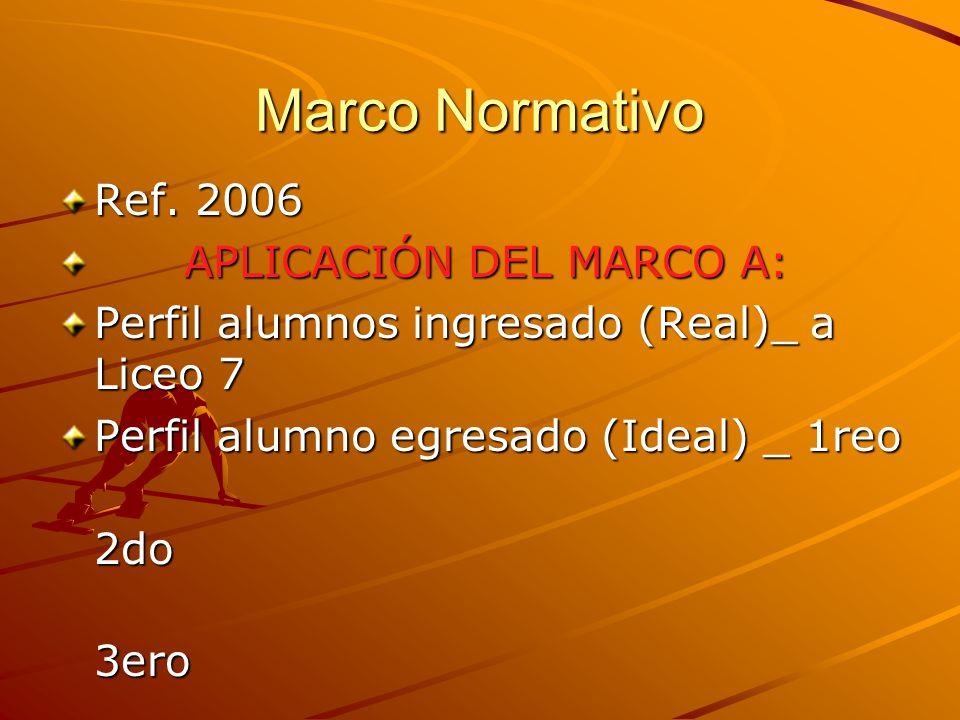 Marco Normativo - DOCENTES ALUMNOSCOORDINACION TODO ACTO SOCIAL TIENE UN MARCO NORMATIVO