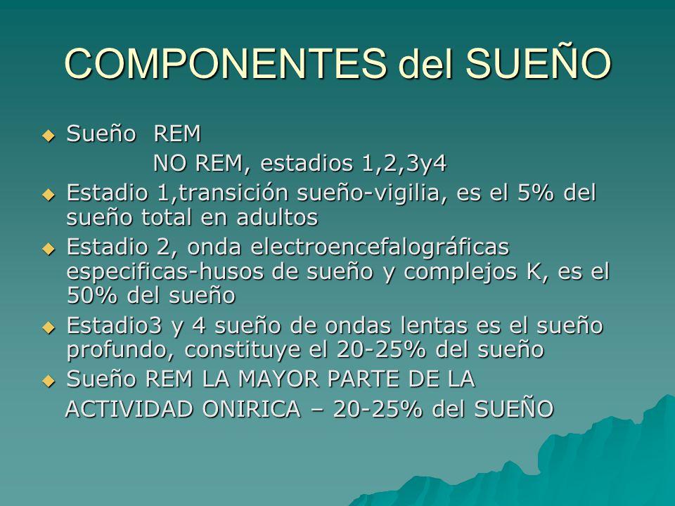 COMPONENTES del SUEÑO Sueño REM Sueño REM NO REM, estadios 1,2,3y4 NO REM, estadios 1,2,3y4 Estadio 1,transición sueño-vigilia, es el 5% del sueño tot