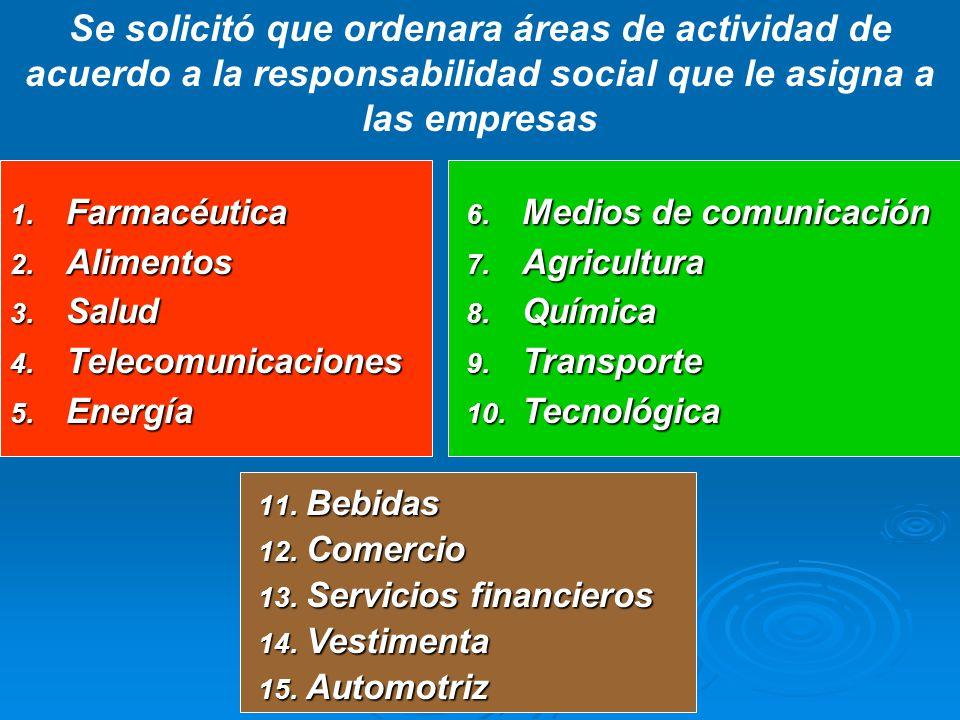 Se solicitó que ordenara áreas de actividad de acuerdo a la responsabilidad social que le asigna a las empresas 1.