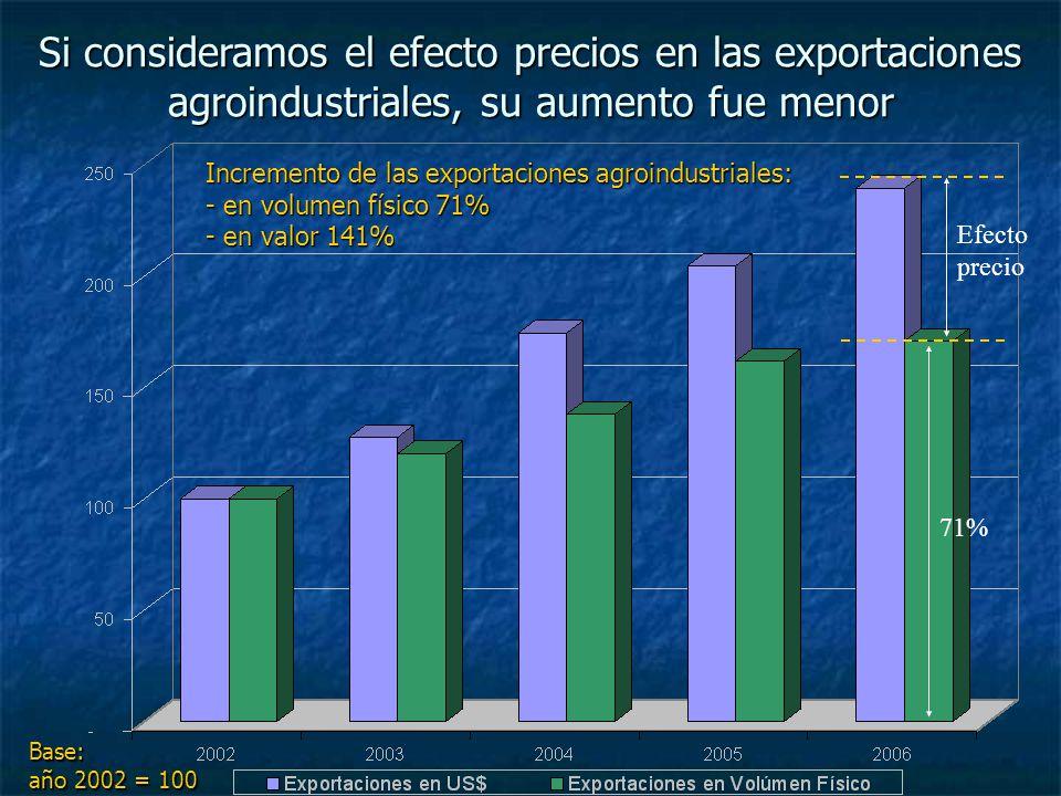 Si consideramos el efecto precios en las exportaciones agroindustriales, su aumento fue menor Base: año 2002 = 100 Incremento de las exportaciones agr