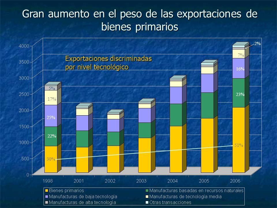 Gran aumento en el peso de las exportaciones de bienes primarios Exportaciones discriminadas por nivel tecnológico 30% 51% 22% 23% 25% 16% 17% 7% 5% 2