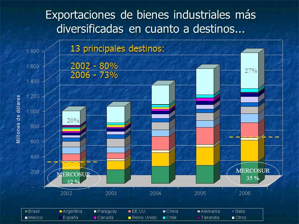 Exportaciones de bienes industriales más diversificadas en cuanto a destinos... 13 principales destinos: 2002 - 80% 2006 - 73% 20% 27% MERCOSUR 32 % M