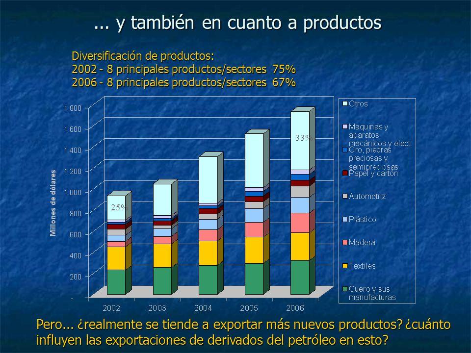 ... y también en cuanto a productos Pero... ¿realmente se tiende a exportar más nuevos productos? ¿cuánto influyen las exportaciones de derivados del