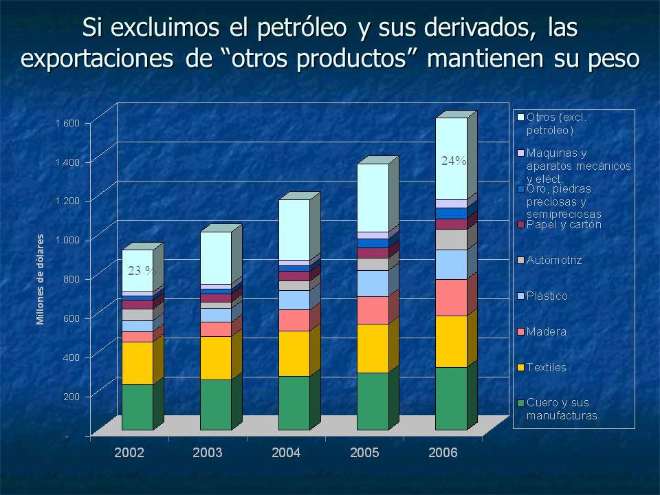 Si excluimos el petróleo y sus derivados, las exportaciones de otros productos mantienen su peso 23 % 24%