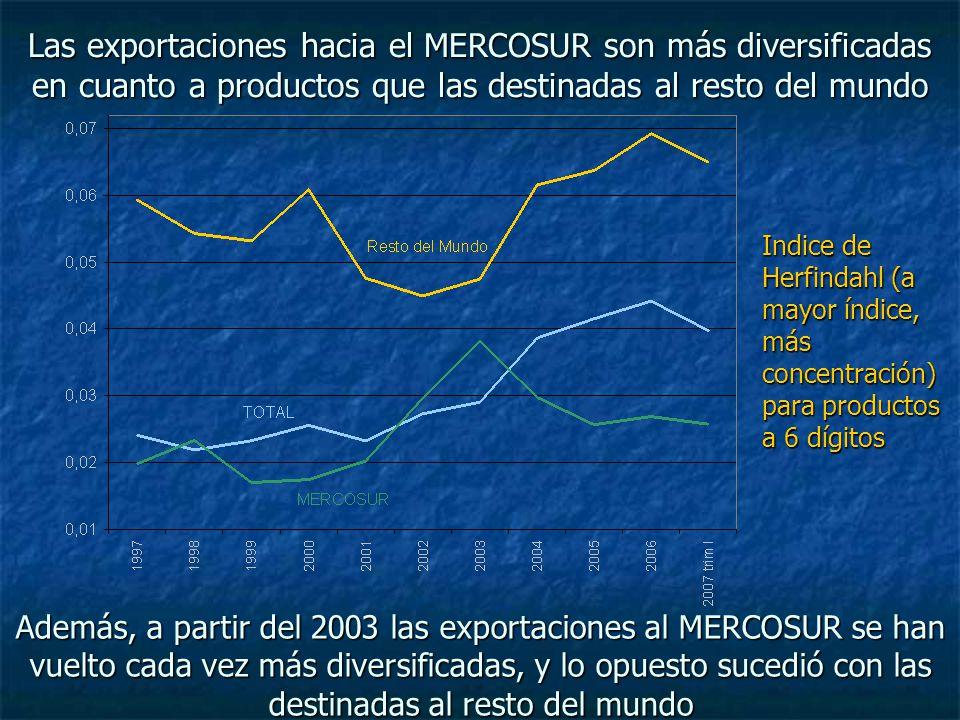 Las exportaciones hacia el MERCOSUR son más diversificadas en cuanto a productos que las destinadas al resto del mundo Indice de Herfindahl (a mayor índice, más concentración) para productos a 6 dígitos Además, a partir del 2003 las exportaciones al MERCOSUR se han vuelto cada vez más diversificadas, y lo opuesto sucedió con las destinadas al resto del mundo