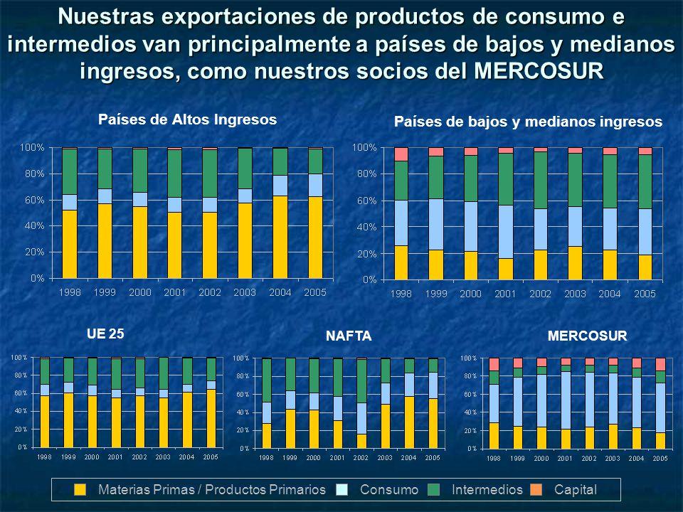 Países de Altos Ingresos Países de bajos y medianos ingresos UE 25 NAFTAMERCOSUR Nuestras exportaciones de productos de consumo e intermedios van prin