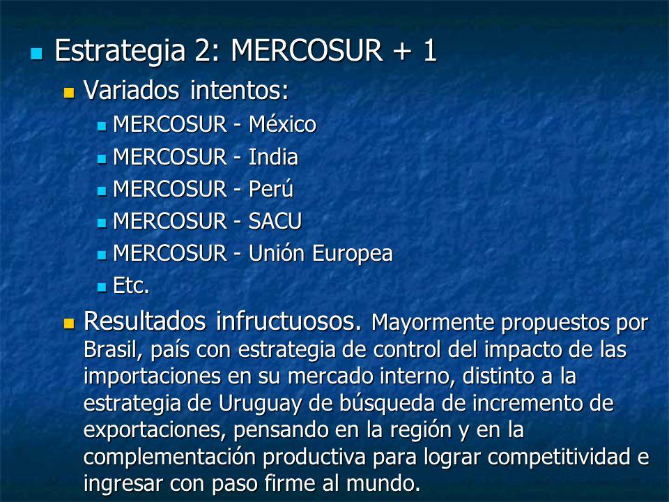 Estrategia 2: MERCOSUR + 1 Estrategia 2: MERCOSUR + 1 Variados intentos: Variados intentos: MERCOSUR - México MERCOSUR - México MERCOSUR - India MERCOSUR - India MERCOSUR - Perú MERCOSUR - Perú MERCOSUR - SACU MERCOSUR - SACU MERCOSUR - Unión Europea MERCOSUR - Unión Europea Etc.