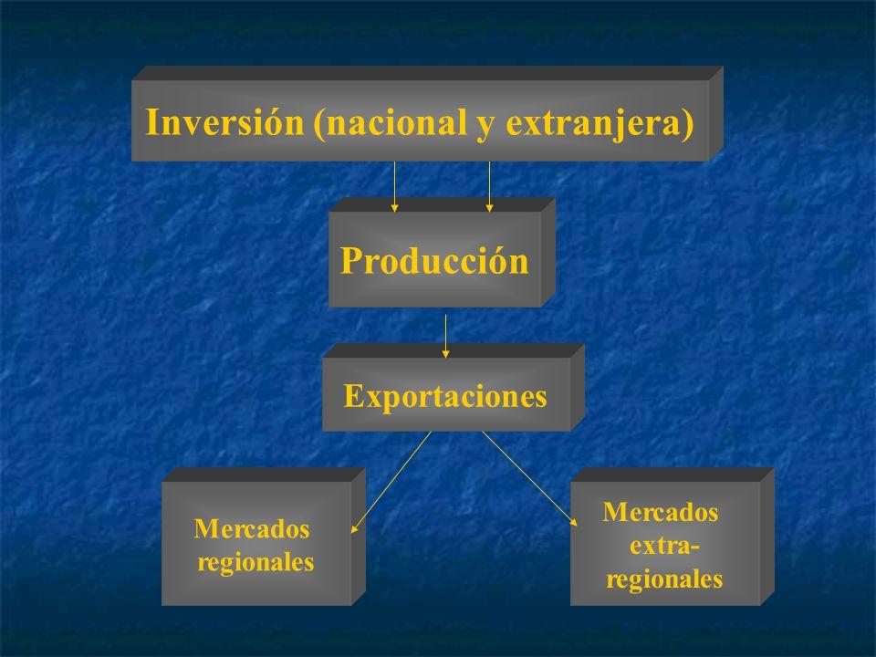 Mercados extra- regionales Mercados regionales Exportaciones Producción Inversión (nacional y extranjera)