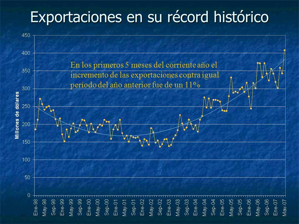 Exportaciones en su récord histórico En los primeros 5 meses del corriente año el incremento de las exportaciones contra igual período del año anterior fue de un 11%