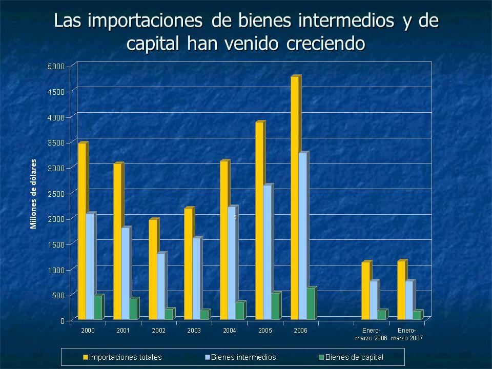 En dólares, las exportaciones de bienes agroindustriales han aumentado más que las industriales Incremento del 140% Incremento del 84% US$ 935: 50% US$ 926: 50% US$ 1.735: 44% US$ 2.218: 56%