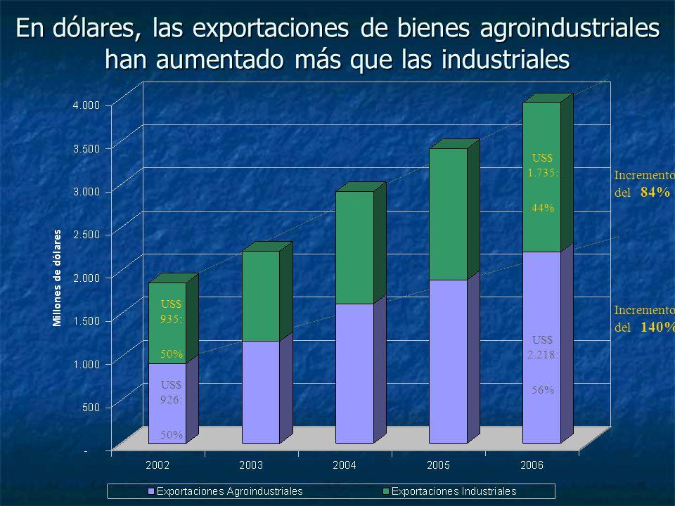 En dólares, las exportaciones de bienes agroindustriales han aumentado más que las industriales Incremento del 140% Incremento del 84% US$ 935: 50% US