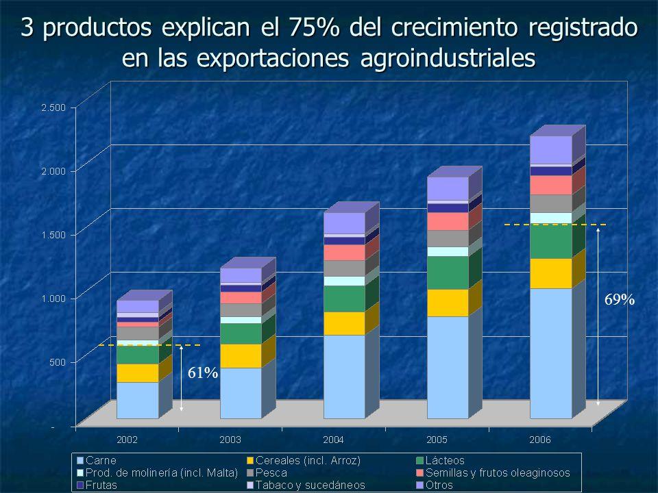Uruguay y la región Estrategia 1: MERCOSUR Estrategia 1: MERCOSUR Consecuencias: Consecuencias: Asimetrías de tamaño entre los países del bloque.
