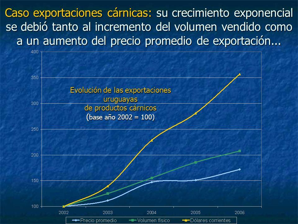Caso exportaciones cárnicas: su crecimiento exponencial se debió tanto al incremento del volumen vendido como a un aumento del precio promedio de exportación...