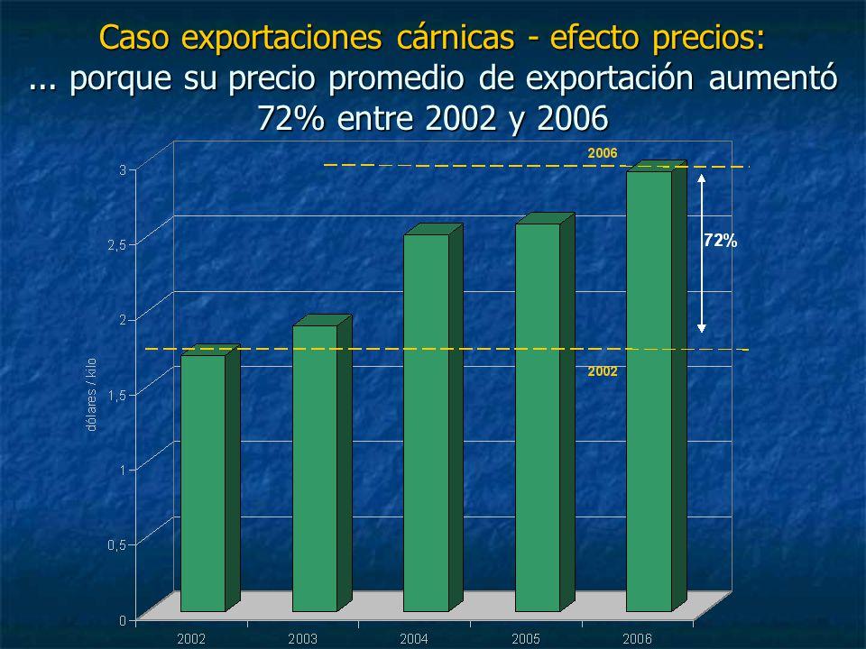 Caso exportaciones cárnicas - efecto precios:... porque su precio promedio de exportación aumentó 72% entre 2002 y 2006