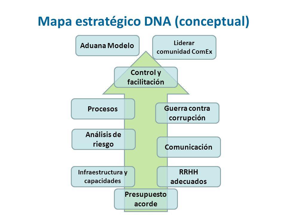 Aduana Modelo Liderar comunidad ComEx Control y facilitación Procesos Análisis de riesgo Comunicación Guerra contra corrupción RRHH adecuados Infraest