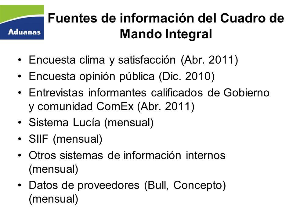 Fuentes de información del Cuadro de Mando Integral Encuesta clima y satisfacción (Abr. 2011) Encuesta opinión pública (Dic. 2010) Entrevistas informa