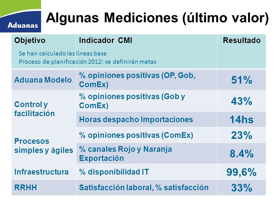 Algunas Mediciones (último valor) ObjetivoIndicador CMIResultado Aduana Modelo % opiniones positivas (OP, Gob, ComEx) 51% Control y facilitación % opi