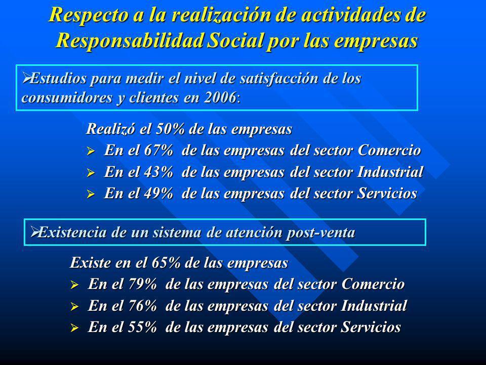 Respecto a la realización de actividades de Responsabilidad Social por las empresas Programas de comunicación con la comunidad en 2006 Existe en el 35% de las empresas En el 8% de las empresas del sector Comercio En el 8% de las empresas del sector Comercio En el 34% de las empresas del sector Industrial En el 34% de las empresas del sector Industrial En el 43% de las empresas del sector Servicios En el 43% de las empresas del sector Servicios Algún programa para mejorar las condiciones de vida de la comunidad en 2006 Algún programa para mejorar las condiciones de vida de la comunidad en 2006 Realizó el 52% de las empresas Realizó el 52% de las empresas En el 42% de las empresas del sector Comercio En el 42% de las empresas del sector Comercio En el 56% de las empresas del sector Industrial En el 56% de las empresas del sector Industrial En el 53% de las empresas del sector Servicios En el 53% de las empresas del sector Servicios