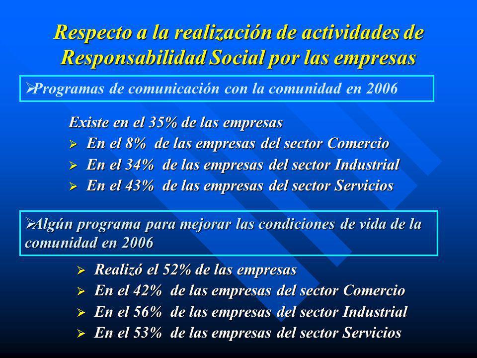 Respecto a la realización de actividades de Responsabilidad Social por las empresas Algún programa para disminuir el impacto negativo que pueda producir la actividad de la empresa sobre el medioambiente en 2006 Algún programa social conjunto con una ONG en 2006.