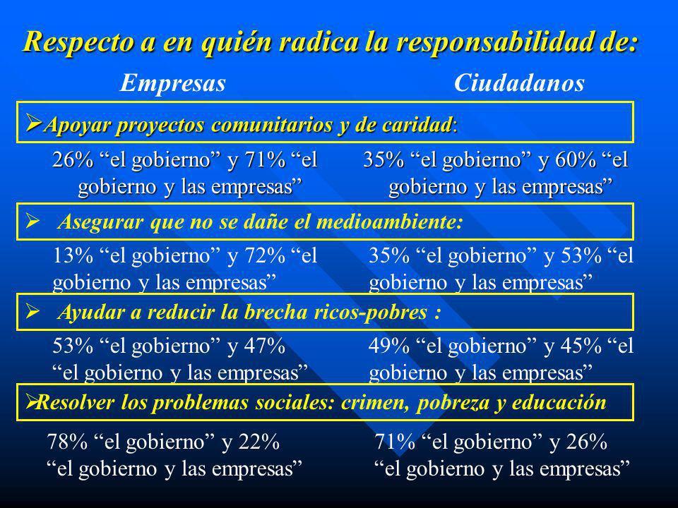 Calificación dada a las empresas que están establecidas en Uruguay en cuanto a su desempeño en el área de Responsabilidad Social EmpresasCiudadanos El 39% de las empresas consideran que la Responsabilidad Social de las mismas es Deficiente y Mala El 23% de los ciudadanos consideran que la Responsabilidad Social de las empresas es Deficiente y Mala El 6% de las empresas consideran que la Responsabilidad Social de las mismas es Buena y Excelente El 17% de los ciudadanos consideran que la Responsabilidad Social de las empresas es Buena y Excelente