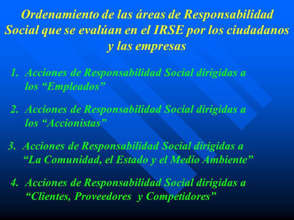 Ordenamiento de las áreas de Responsabilidad Social que se evalúan en el IRSE por los ciudadanos y las empresas EmpresasCiudadanos El 34% de las empresas lo ubica en 1º lugar El 26% de las empresas lo ubica en 2º lugar El 60% de las empresas lo ubica en 1º o 2º lugar El 37% de los ciudadanos lo ubica en 1º lugar El 17% de los ciudadanos lo ubica en 2º lugar El 54% de los ciudadanos lo ubica en 1º o 2º lugar Acciones de Responsabilidad Social dirigidas a los Empleados