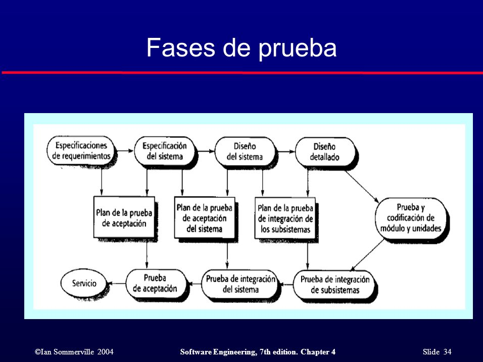 ©Ian Sommerville 2004Software Engineering, 7th edition. Chapter 4 Slide 34 Fases de prueba