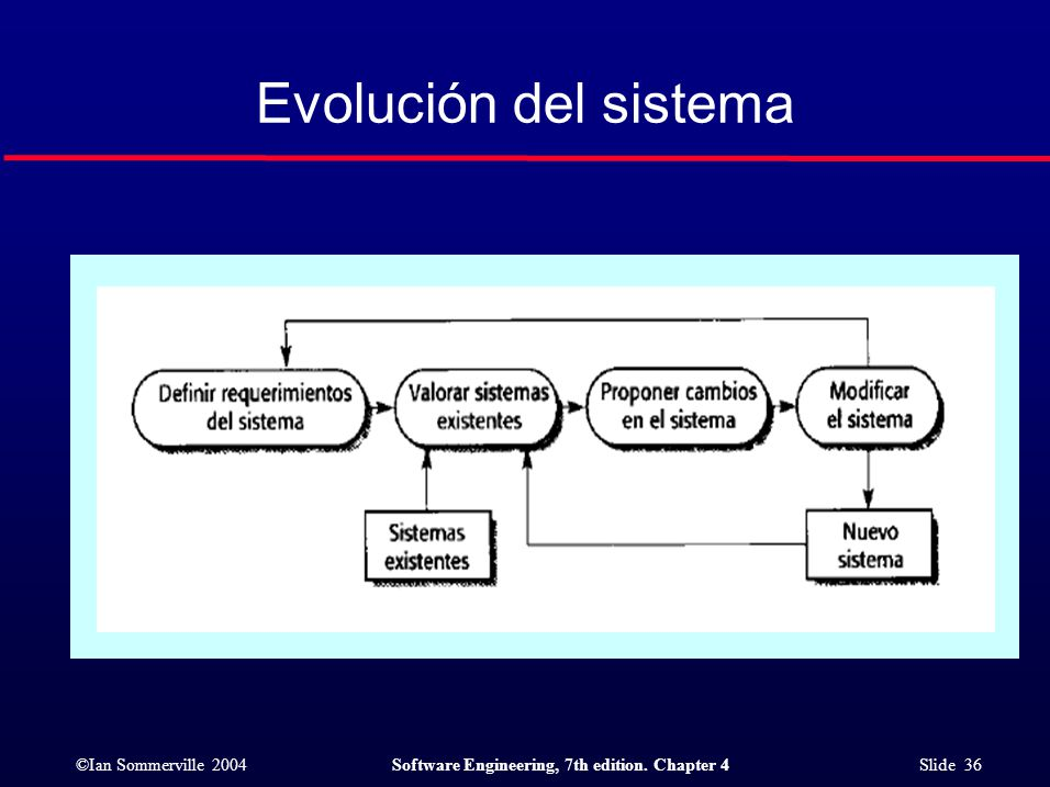 ©Ian Sommerville 2004Software Engineering, 7th edition. Chapter 4 Slide 36 Evolución del sistema