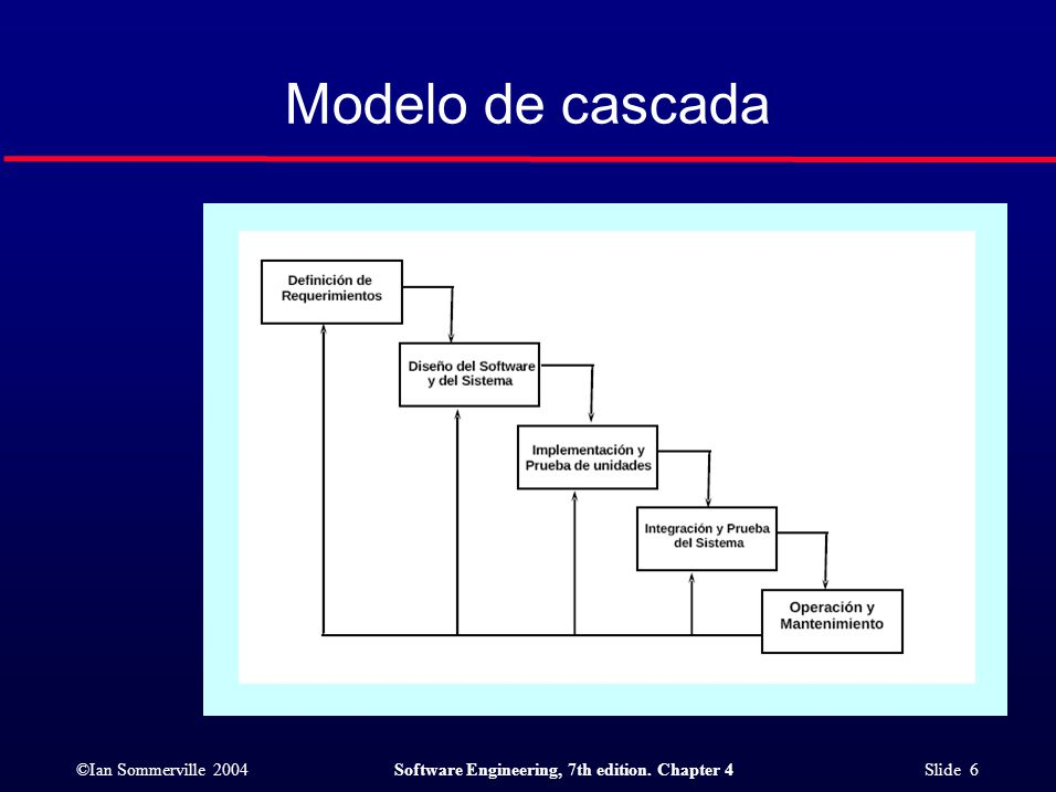 ©Ian Sommerville 2004Software Engineering, 7th edition. Chapter 4 Slide 6 Modelo de cascada