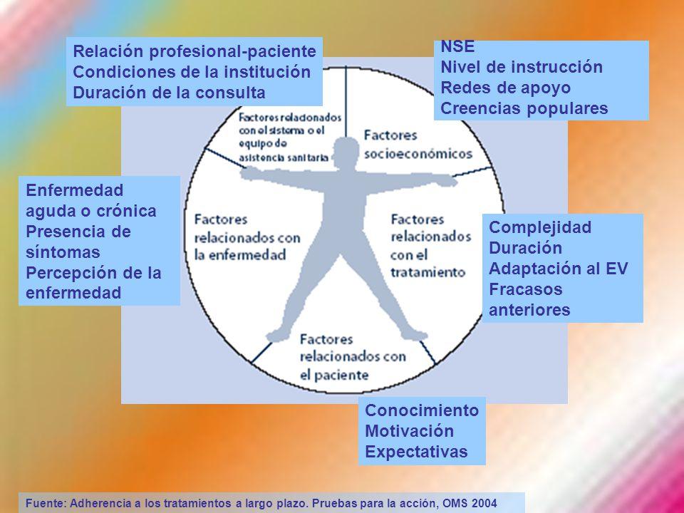 Fuente: Adherencia a los tratamientos a largo plazo. Pruebas para la acción, OMS 2004 NSE Nivel de instrucción Redes de apoyo Creencias populares Rela