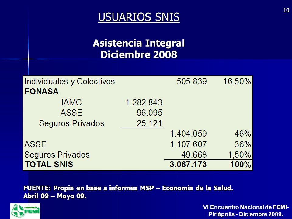 USUARIOS SNIS Asistencia Integral Diciembre 2008 FUENTE: Propia en base a informes MSP – Economía de la Salud.