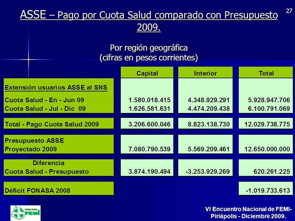 ASSE – Pago por Cuota Salud comparado con Presupuesto 2009.