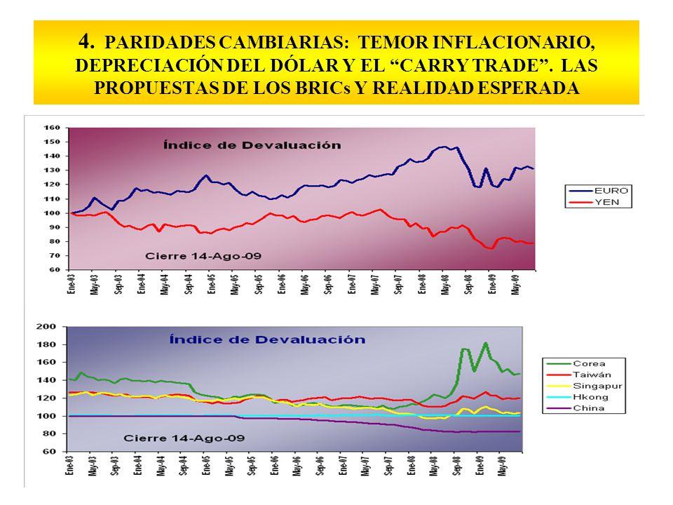 4. PARIDADES CAMBIARIAS: TEMOR INFLACIONARIO, DEPRECIACIÓN DEL DÓLAR Y EL CARRY TRADE.