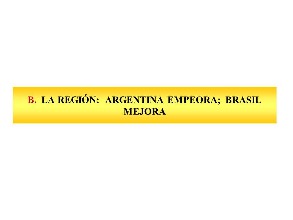 B. LA REGIÓN: ARGENTINA EMPEORA; BRASIL MEJORA