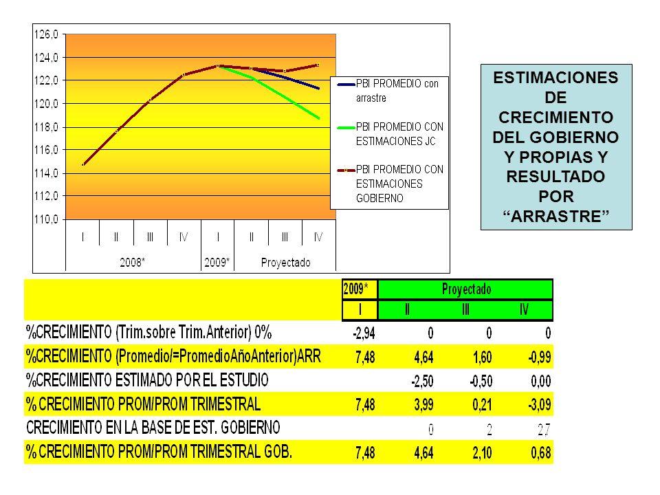 ESTIMACIONES DE CRECIMIENTO DEL GOBIERNO Y PROPIAS Y RESULTADO POR ARRASTRE