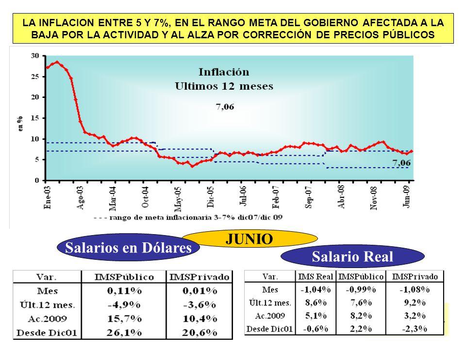 JUNIO Salarios en Dólares Salario Real LA INFLACION ENTRE 5 Y 7%, EN EL RANGO META DEL GOBIERNO AFECTADA A LA BAJA POR LA ACTIVIDAD Y AL ALZA POR CORRECCIÓN DE PRECIOS PÚBLICOS
