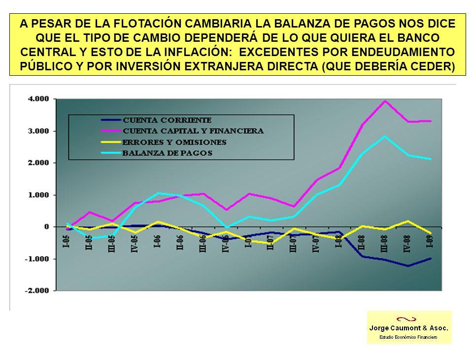 A PESAR DE LA FLOTACIÓN CAMBIARIA LA BALANZA DE PAGOS NOS DICE QUE EL TIPO DE CAMBIO DEPENDERÁ DE LO QUE QUIERA EL BANCO CENTRAL Y ESTO DE LA INFLACIÓN: EXCEDENTES POR ENDEUDAMIENTO PÚBLICO Y POR INVERSIÓN EXTRANJERA DIRECTA (QUE DEBERÍA CEDER)
