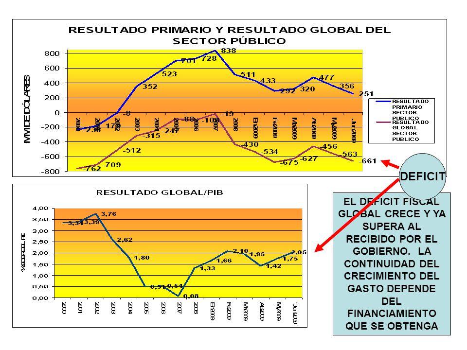 EL DEFICIT FISCAL GLOBAL CRECE Y YA SUPERA AL RECIBIDO POR EL GOBIERNO.