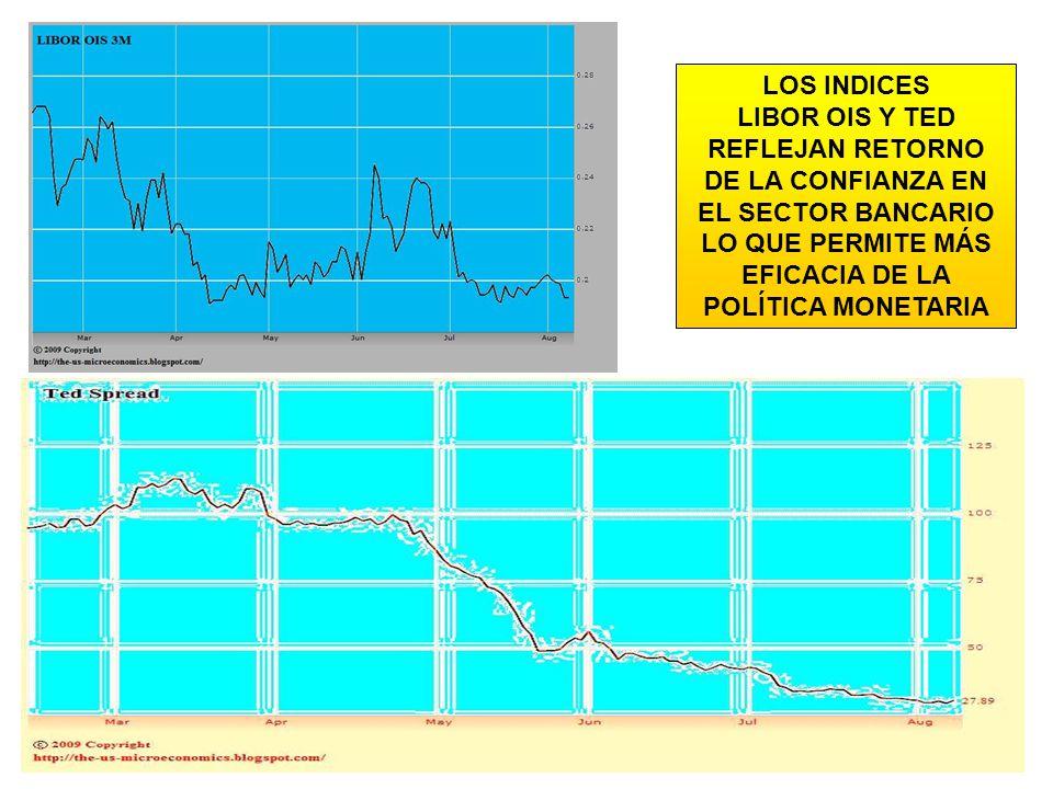 LOS INDICES LIBOR OIS Y TED REFLEJAN RETORNO DE LA CONFIANZA EN EL SECTOR BANCARIO LO QUE PERMITE MÁS EFICACIA DE LA POLÍTICA MONETARIA